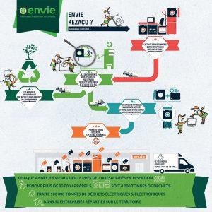 presentation process Envie